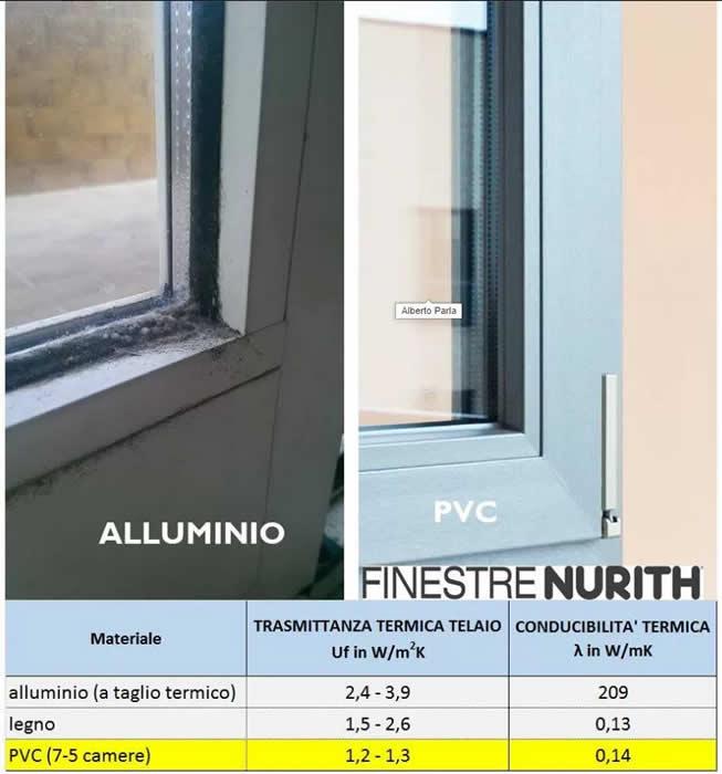 Vendita posa finestre in pvc a monza e milano mdb nurith - Condensa finestre alluminio ...